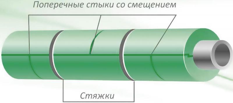 Гидроизоляцию грунтовых фундамента сделать водах при высоких как